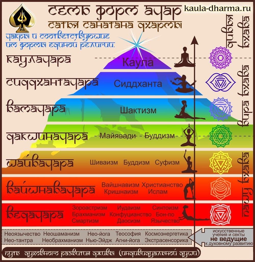 Уровни духовного развития человека